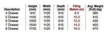 A5 Cabinet Range Sizes
